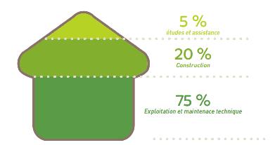 bâtiments éco-responsables